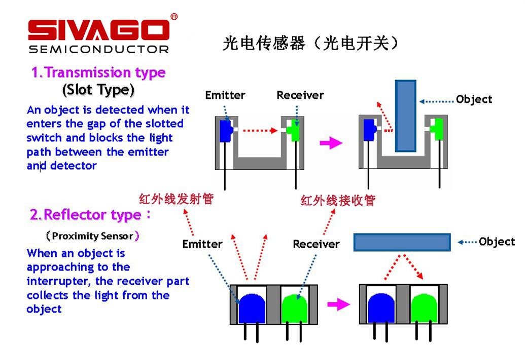 光电开关(光电传感器)的工作原理及使用